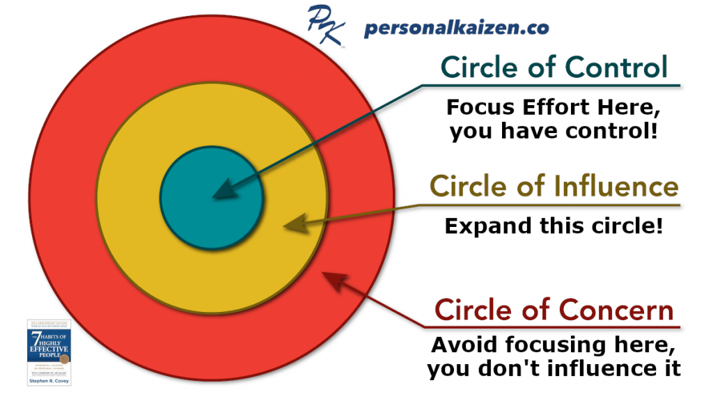 Be Proactive - Circles of Control, Influence, and Concern